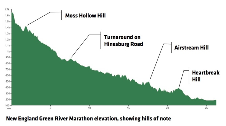 green_river_marathon_elevation
