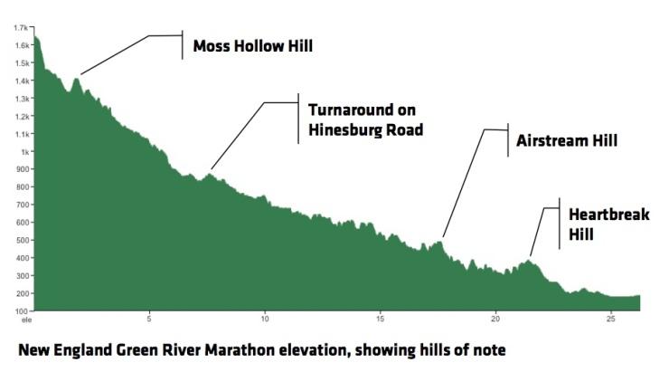 green_river_marathon_elevation